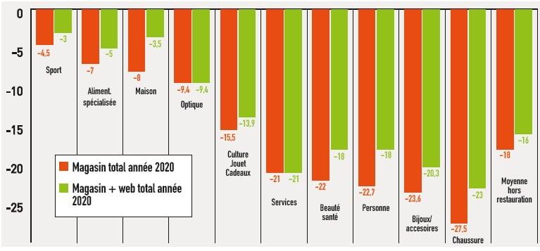 Évolution comparée annuelle de l'activité des ventes en magasins et des ventes cumulées magasins + internet des enseignes (cumul annuel 2020 vs 2019 en %). Source: Panel Procos